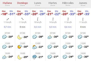 Predicción del tiempo en los próximos días.